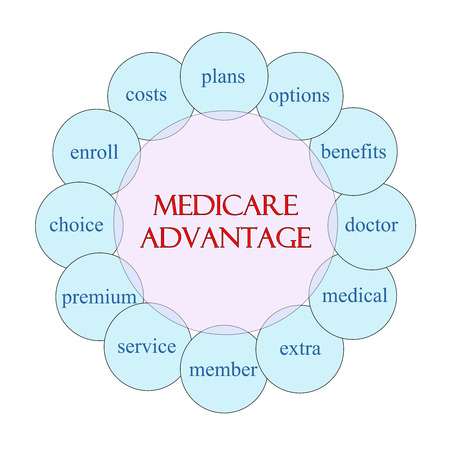 Medicare Advantage Diagram